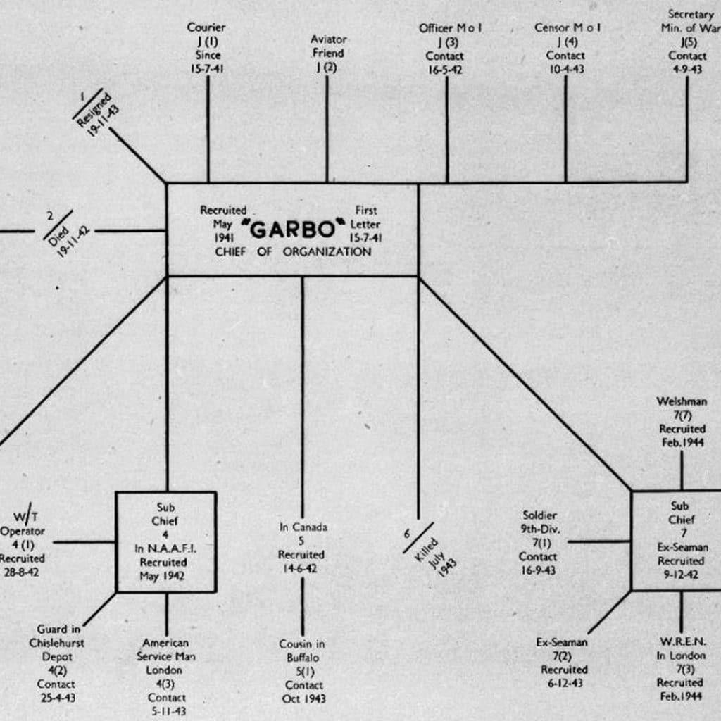 Red de espías de Garbo